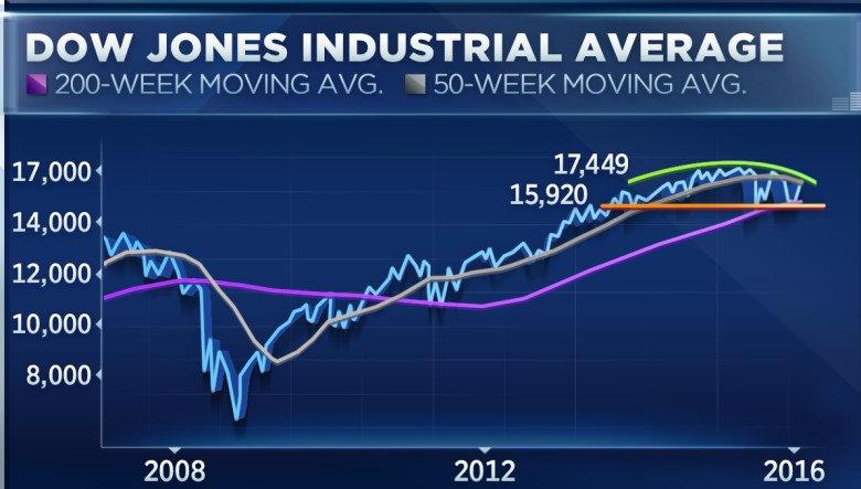 Dow Jones-тың құлдырауынан дағдарып қалған миллионерлер